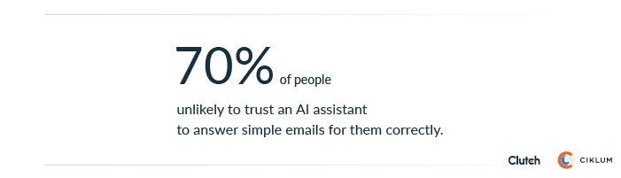 70% of people are unlikely to trust an AI assistant to answer simple emails for them correctly