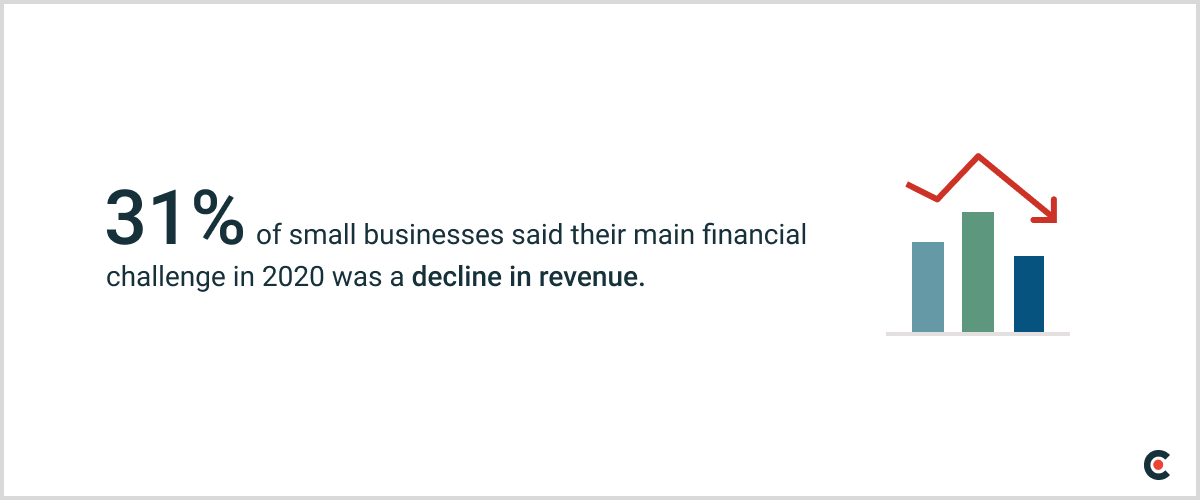 31% of small businesses said their main financial challenge in 2020 was a decline in revenue.