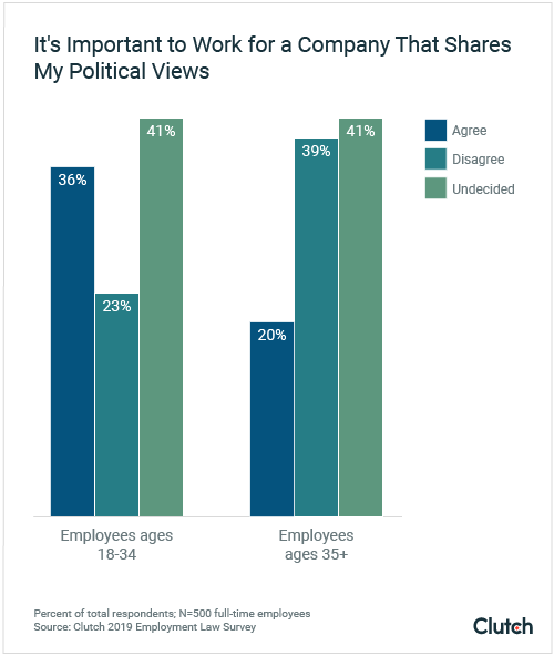 Younger employees think it's important for their company to share their political views