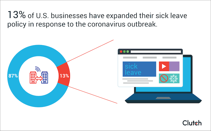 13% of U.S. businesses have expanded their sick leave policy in response to the coronavirus outbreak.