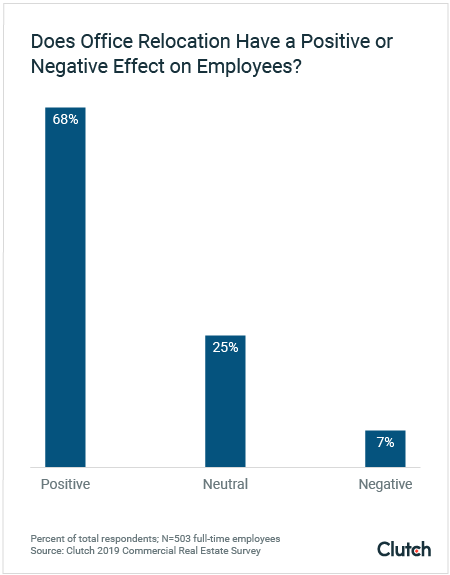 Does office relocation have a positive or negative effect on employees?