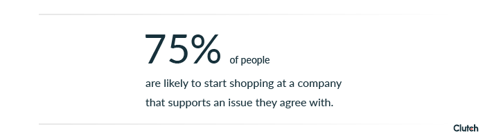 75% of people are likely to start shopping at a company that supports an issue they agree with