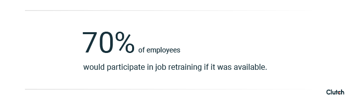 70% of employees would participate in job retraining if it was available.