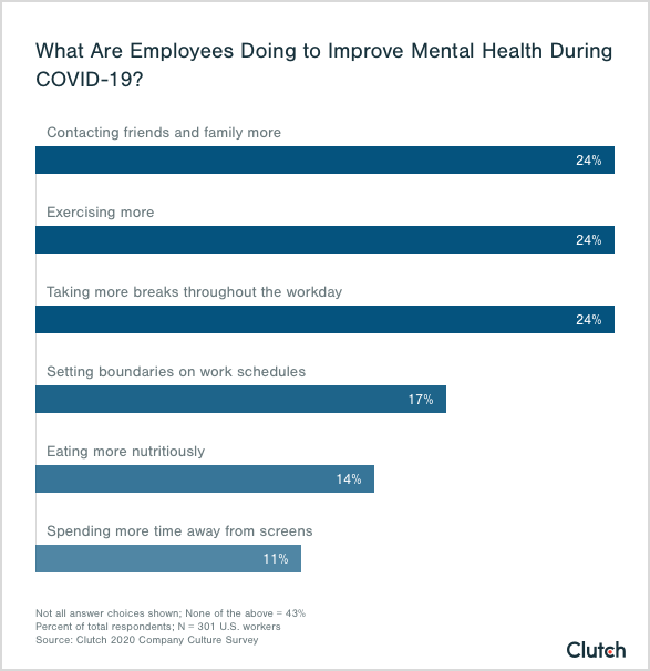 what are employees doing to improve mental health during COVID-19?