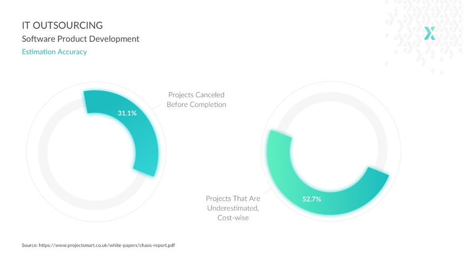 31% of projects get cancelled before completion, and 52% of projects are underestimated cost-wise.