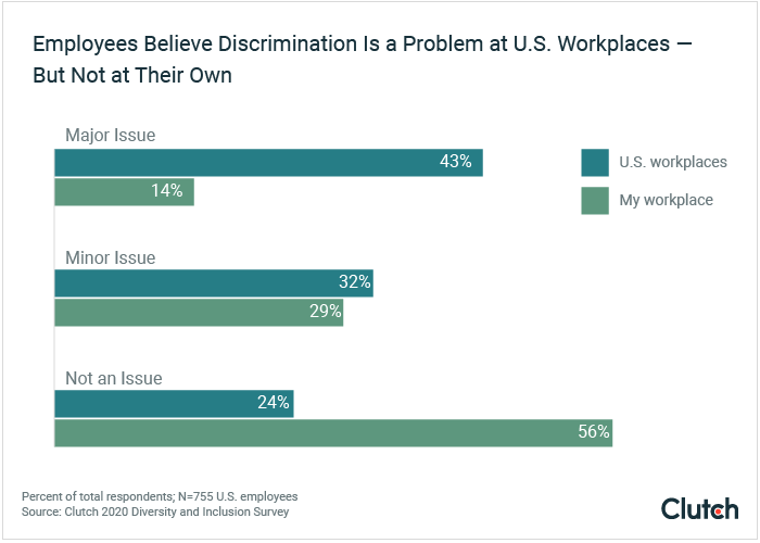 Employees believe discrimination is a problem at U.S workplaces — but not at their own