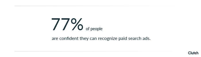 77% of people are confident they can recognize paid search ads