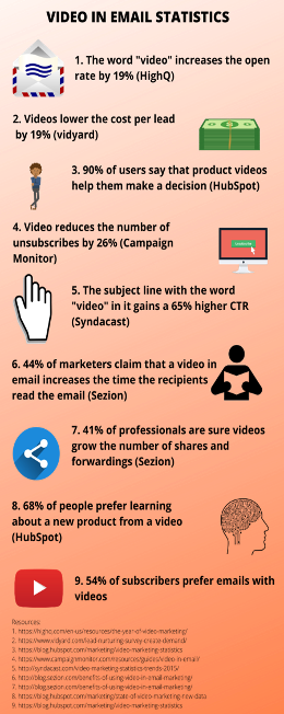 Video in Email Statiscs