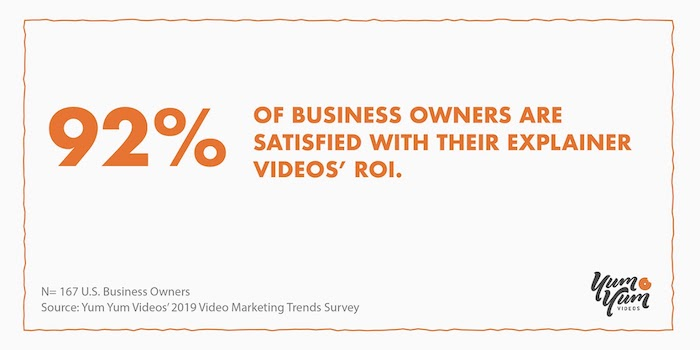 92% of business owners are satisfied with their explainer videos' ROI