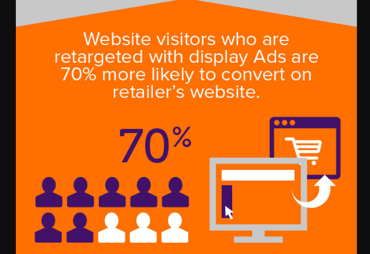 website visitors who are retargeted with display ads are 70% more likely to convert on a retailer's website