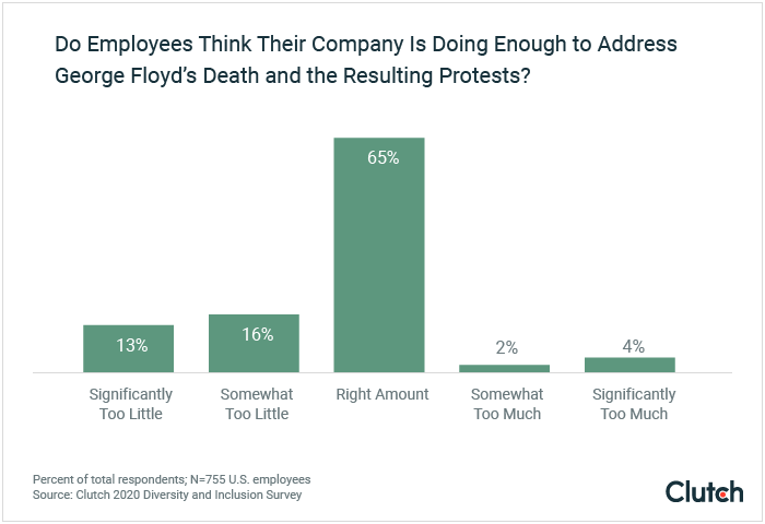 Do employees think their company is doing enough to address George Floyd's death and the resulting protests?