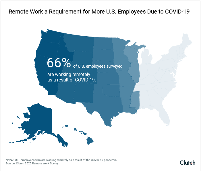 66% of U.S. employees surveyed are working remotely as a result of COVID-19