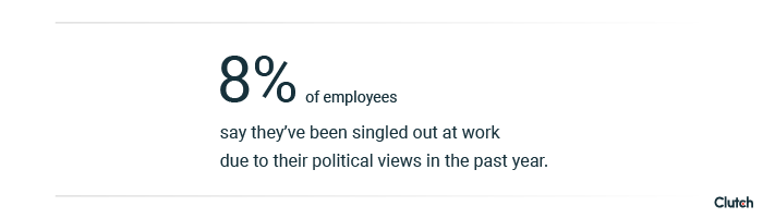 8% of employees have been discriminated against because political views in the past year