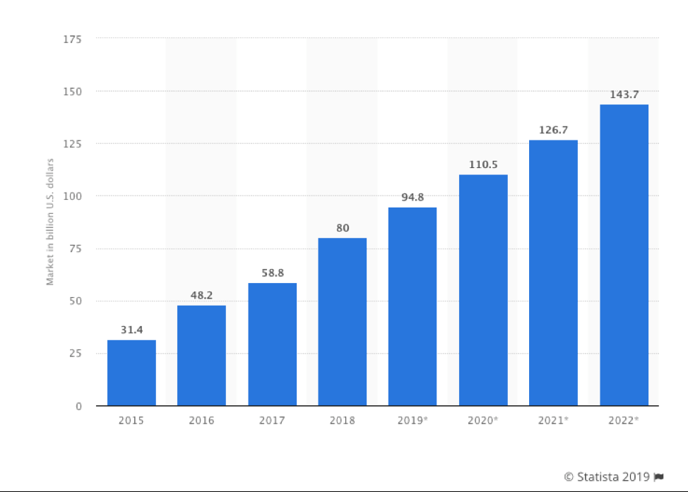 """""""The statistic shows the size of the public cloud application services (SaaS) market worldwide, from 2015 to 2022. In 2019, the software as a service market was estimated to be worth 94.8 billion U.S. dollars."""""""