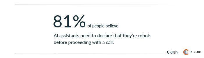 81% of people believe AI assistants need to declare they are robots before proceeding with a call