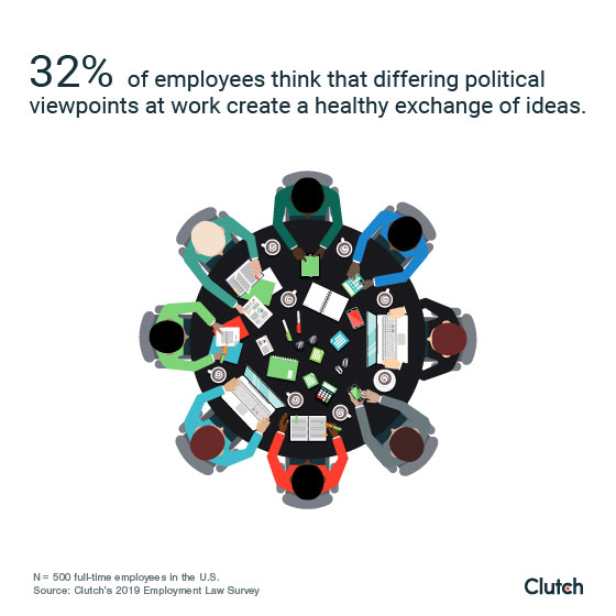Only 32% of employees think differing political viewpoints create a healthy exchange of ideas