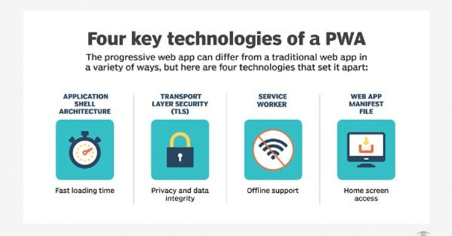 four key technologies of a pwa