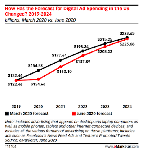 How Has the Forecast for Digital Ad