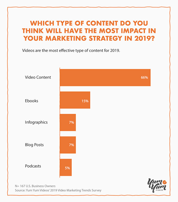 Which type of content do you think will have the most impact on your marketing strategy in 2019?