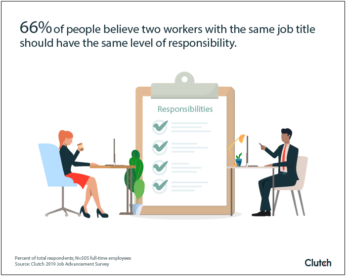 66% of people believe two workers with the same job title should have the same level of responsibility