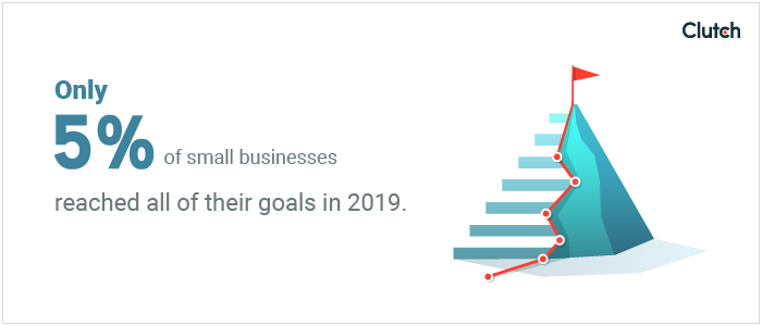Only 5% of small business reached all of their goals in 2019.