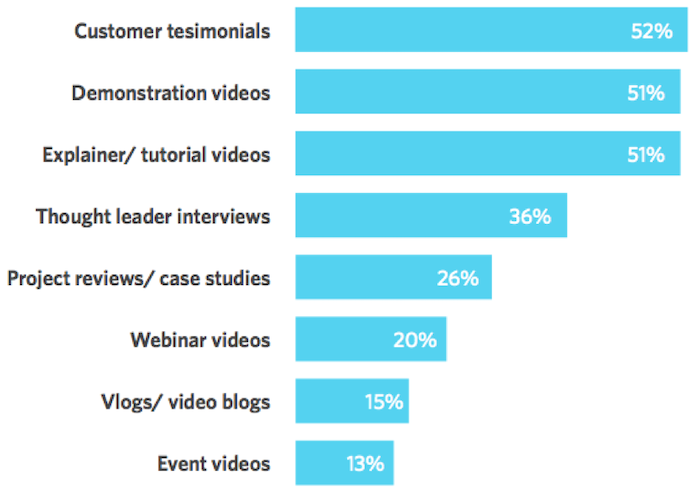 most effective types of video content