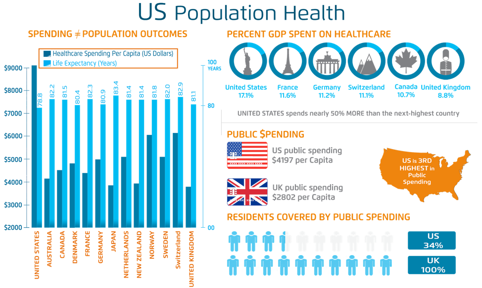 US Population Health