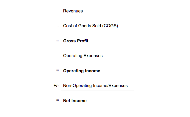 Operating Expenses Equation Factors into Net Income