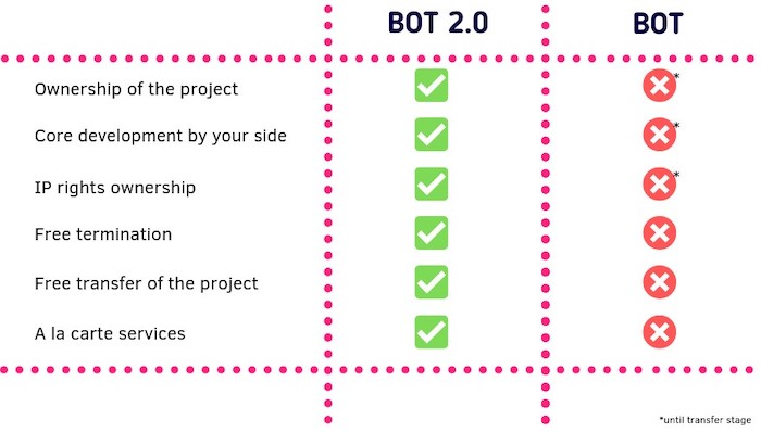 BOT compared to BOT 2.0