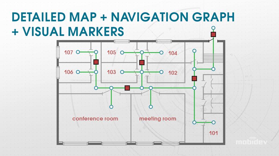 detailed map + navigation graph + visual markers