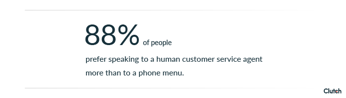 88% of people prefer to speak to a live human more than a phone menu