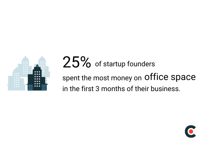 25% of startup founders spent the most on office space in the business's first three months.