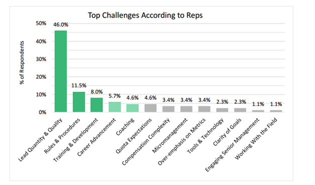 Top Challenges According to Reps