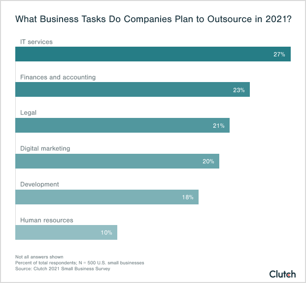 what business tasks do companies plan to outsource in 2021?