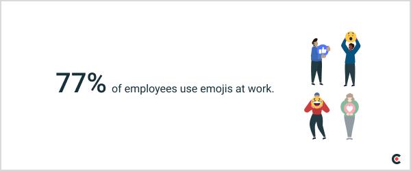 77% use emojis