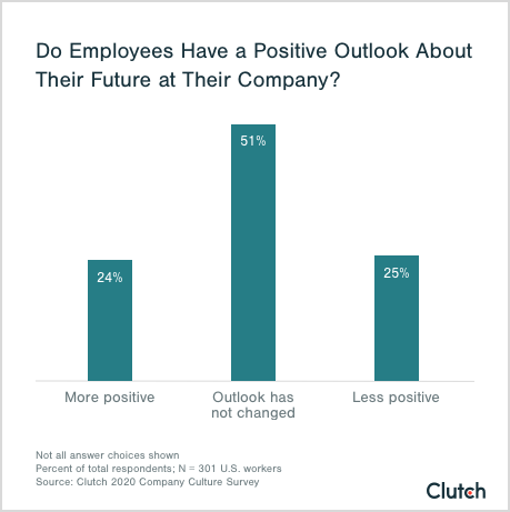 do employees have a positive outlook about their future at their company?