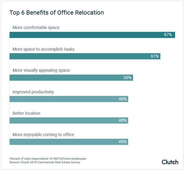 Top 6 benefits of office relocation