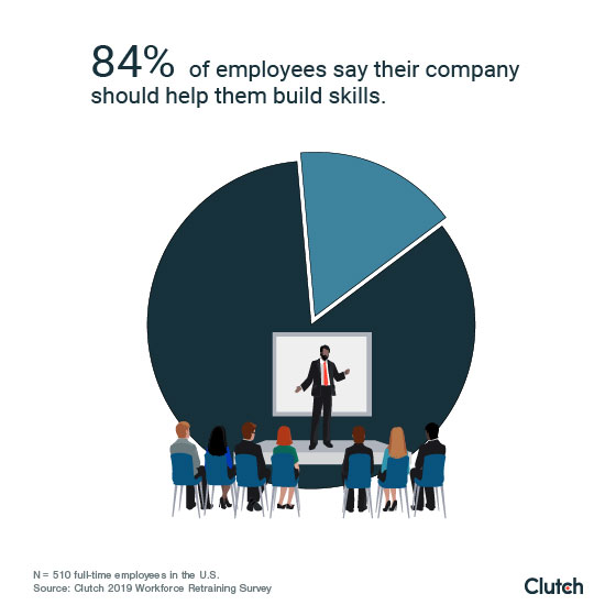 More than 8 in 10 employees (84%) say their company should be very or somewhat involved in helping them build skills.