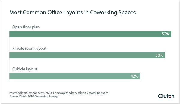 Most Common Office Layouts in Coworking Spaces