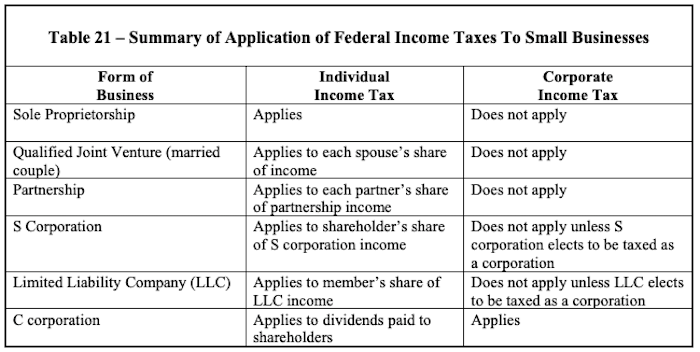 summary of federal income taxes to small businesses