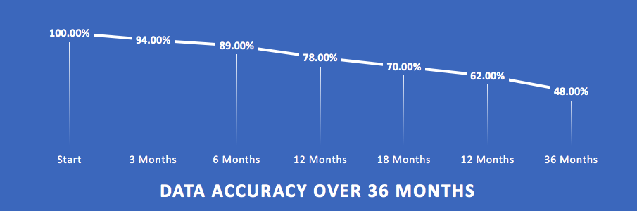 Data accuracy over 36 months tends to decrease.
