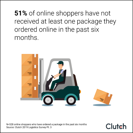 51% of online shoppers have not received at least one package