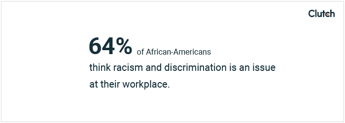 64% of African-Americans think racism and discrimination is an issue at their workplace.
