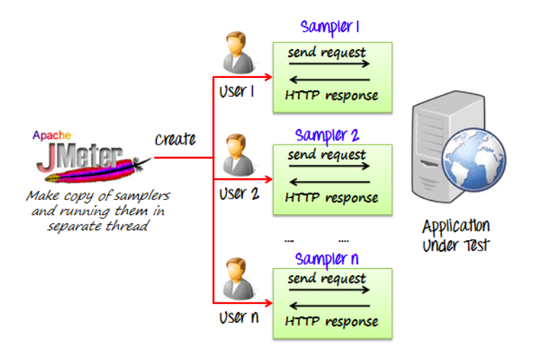 Create a copy of sampler individual users can use to send requests and receive HTTP responses.