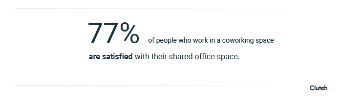 77% of people who work in a coworking space are satisfied with their shared office space