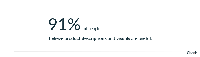 91 percent of people believe product descriptions and visuals are extremely or somewhat useful