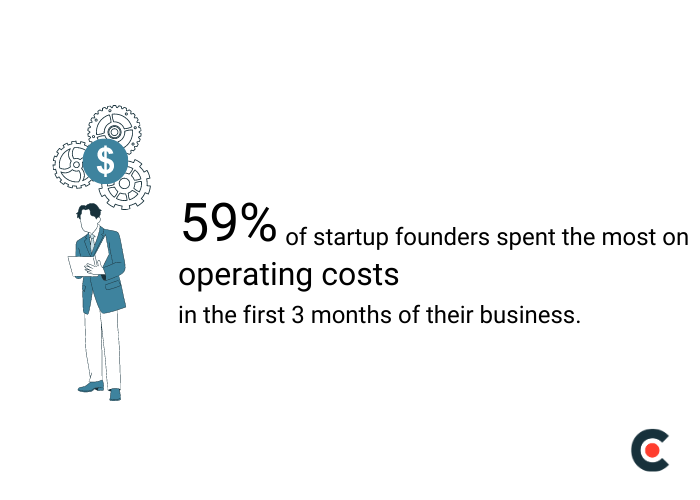 59% of new businesses spend the most money on operating expenses in the first 3 months