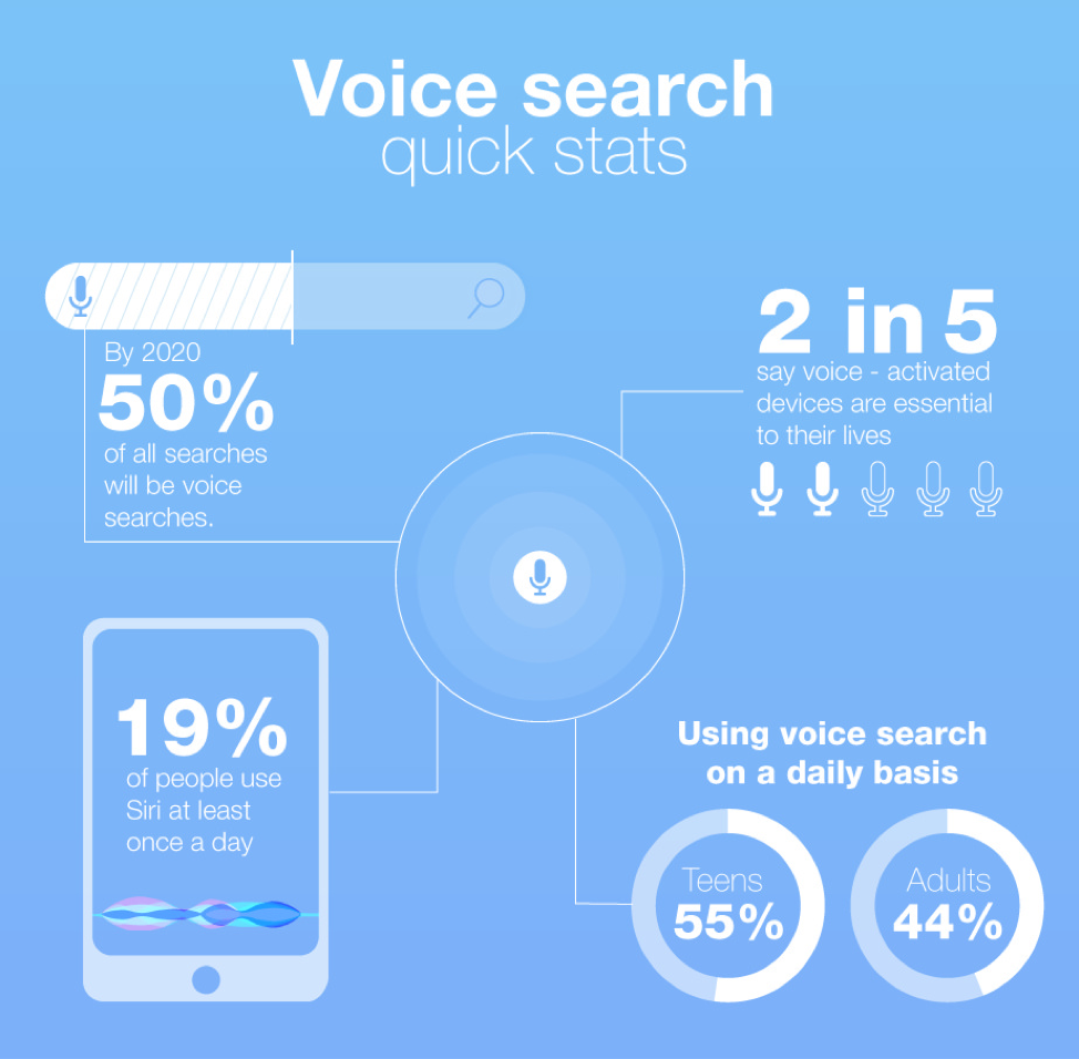 voice search quick stats