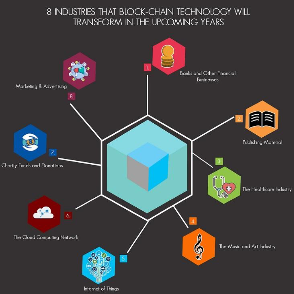 8 Industries blockchain will transform: banks, publishing, healthcare, music and arts, IoT, cloud computing network, charity, marketing.