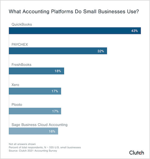 What accounting platforms do small businesses use?